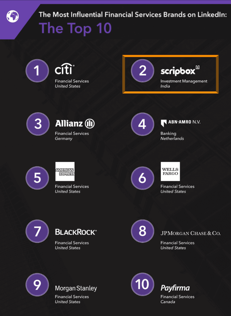 Scripbox ranked globally as the 2nd most influential financial services brand on LinkedIn