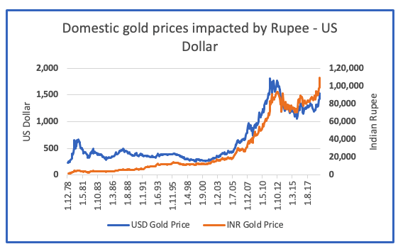 domestic gold prices