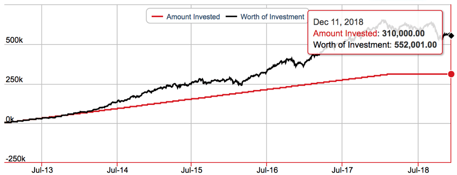 exit from investments