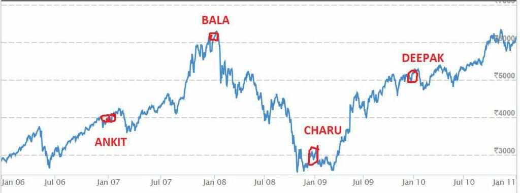 story of 4 investors