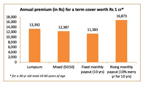 annual premium