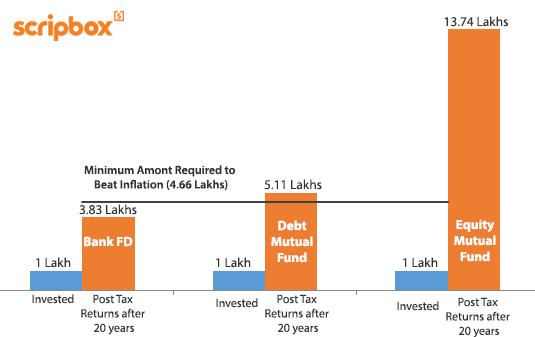 bank vs fd