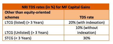 capital gains mutual funds