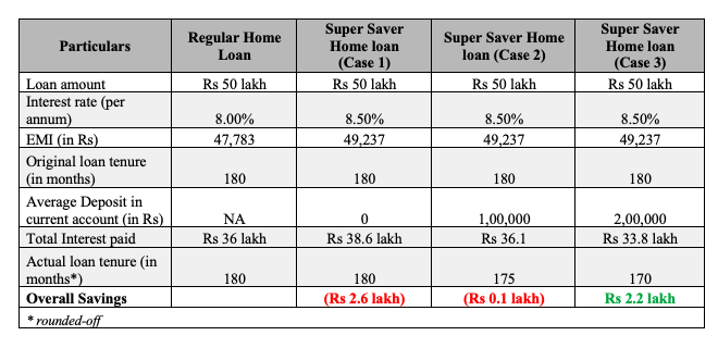 cons super saver home loan