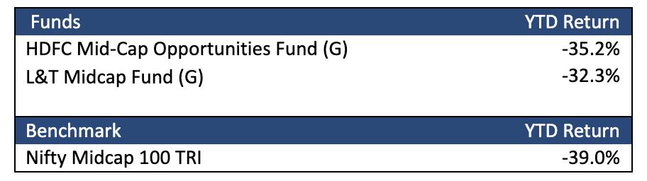midcap funds