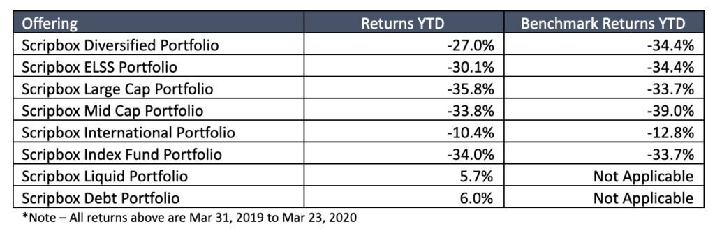 portfolio table 2020