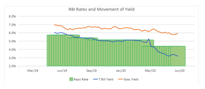 rbi rates