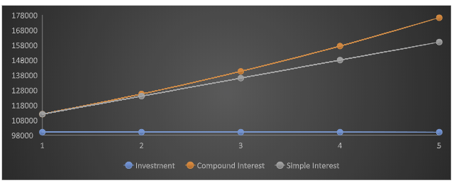 simple and compound interest graph