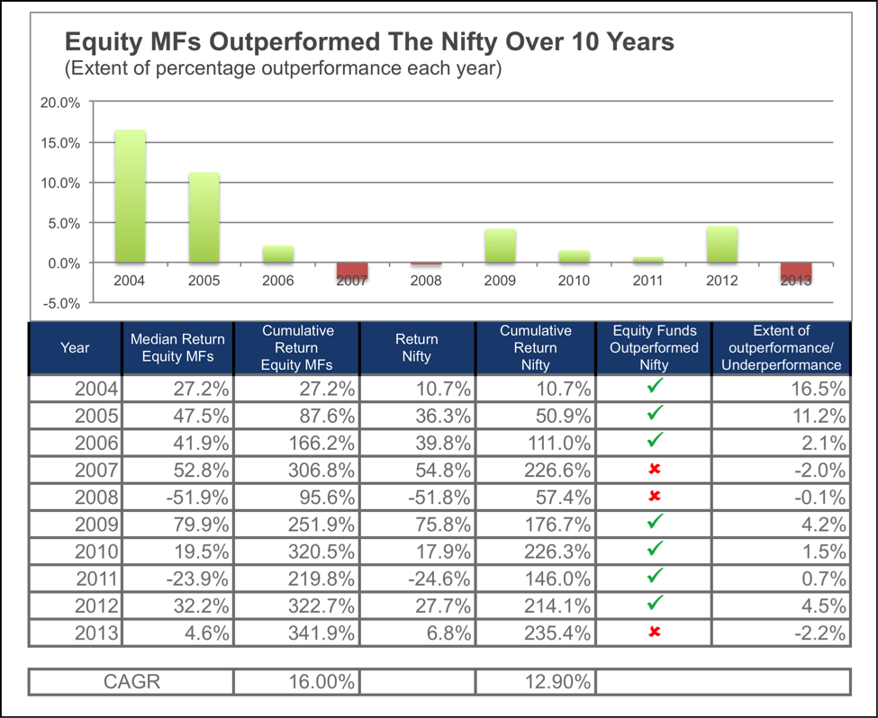 Equity Mutual funds outpe formed the market Nifty