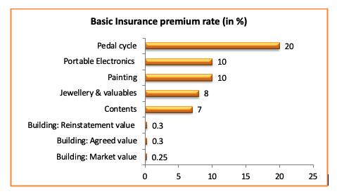 basic insurance rate