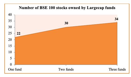 bse 100 stocks