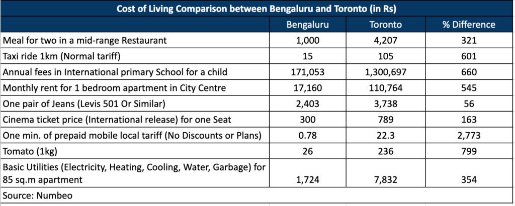 cost of living comparison