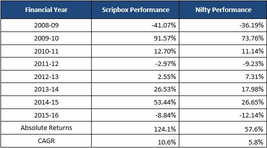 elss performance vs nifty 2015-16