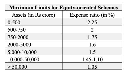 equity oriented schemes