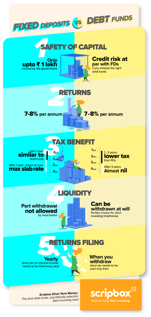 fd vs debt funds