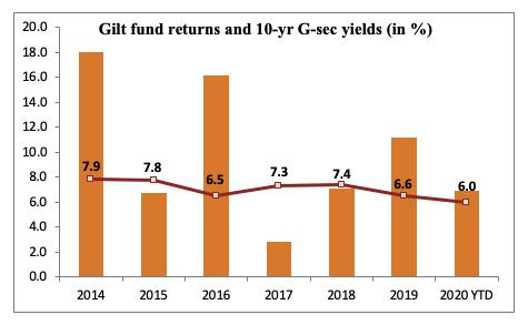 gilt funds returns