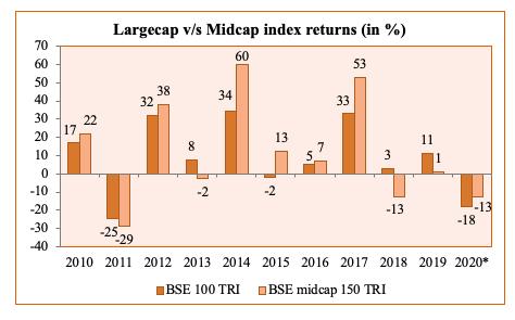 large cap vs mid cap index returns