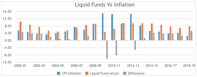 liquid funds vs inflation