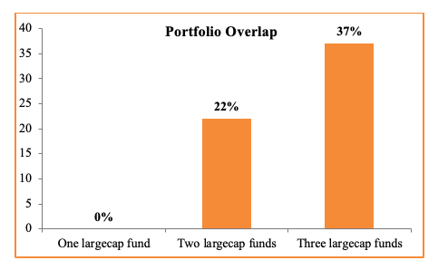portfolio overlap