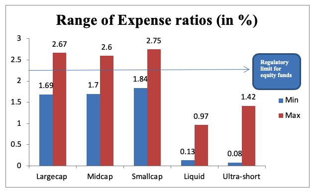 range of expense ratio