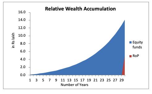 relative wealth accumulation