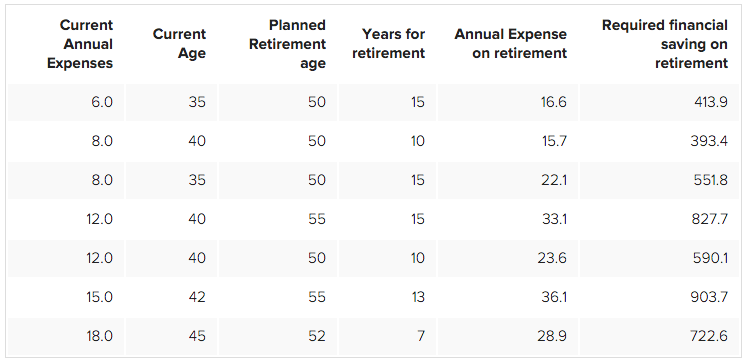 retirement planning table