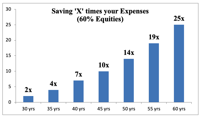 saving x times your expenses equities
