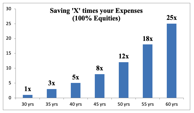 saving x times your expenses