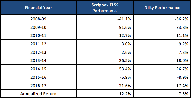 scripbox vs nifty performance elss 16-17