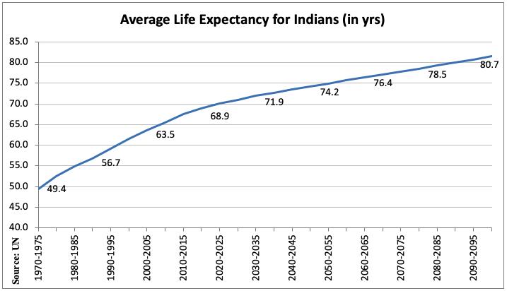 average life indians