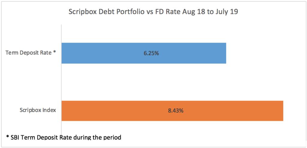 debt portfolio vs fd