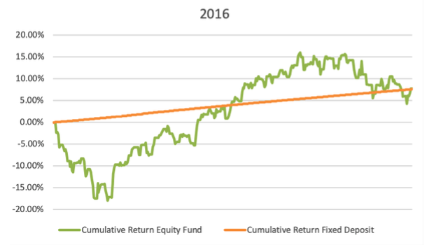equity beat fd