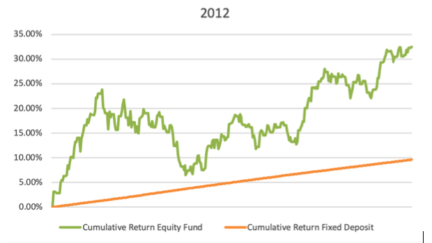 equity did worse than fd