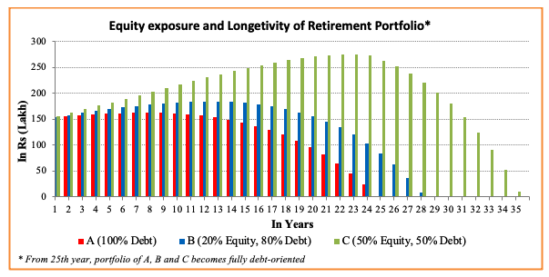 equity exposure