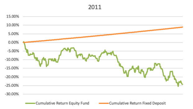 equity underporforms fixed income