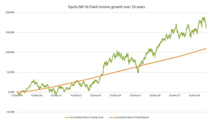 equity vs fixed income growth