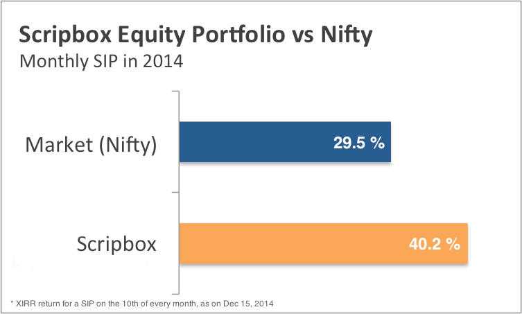 equity vs nifty