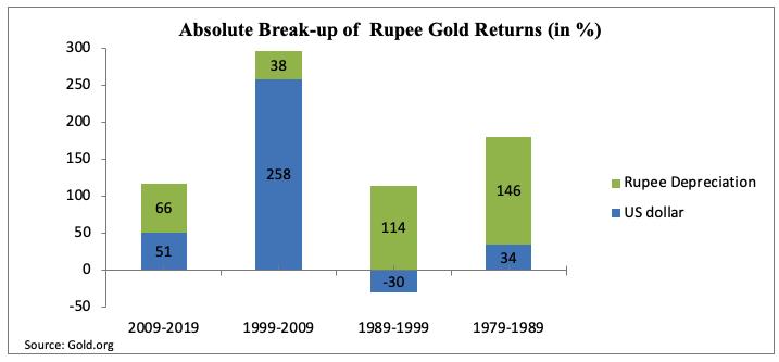 gold returns