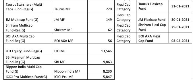 multicap funds list