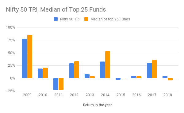 nifty 50 tri median of top 25 Funds