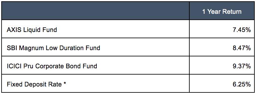 portfolio of debt funds