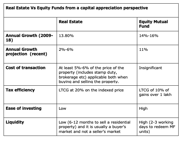 real estate vs equity funds