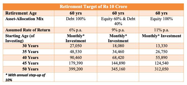 retirement target
