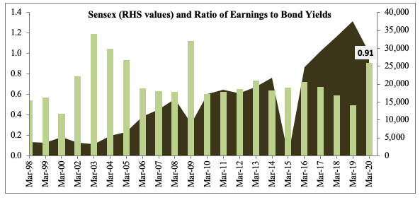 sensex bond values