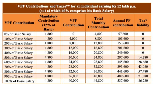 vpf contribution