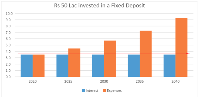50 lacs invested in fd