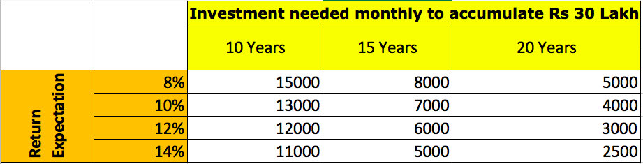 Investment requirement education