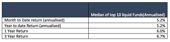 april 2020 debt benchmarks