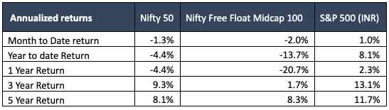 aug 2019 equity markets