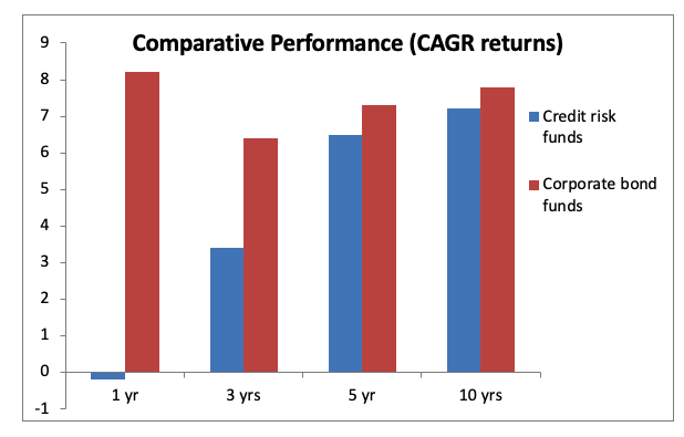 cagr returns
